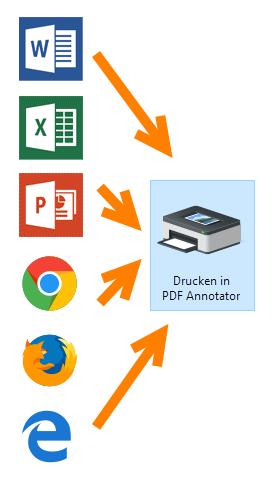 Erstellen Sie PDF-Dokumente aus beliebigen Anwendungen heraus.